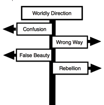 Worldly Direction